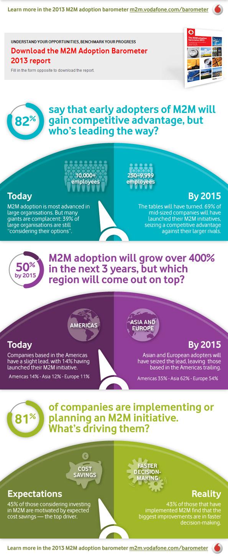 Vodafone M2M Adoption Barometer