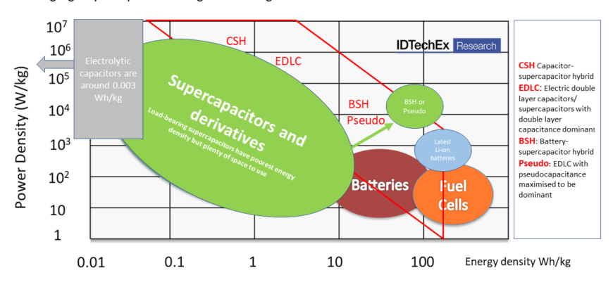 Supercapacitors Attractive in New Tidal Power, Reports IDTechEx