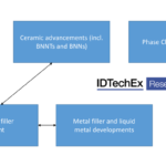 Innovations in Thermal Interface Materials Analyzed by IDTechEx